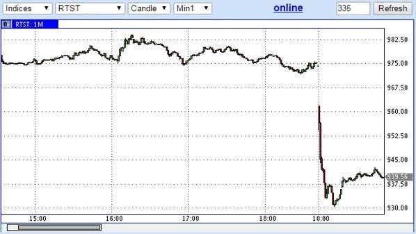 акции падение