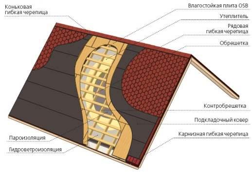 konstrukciya-krovli