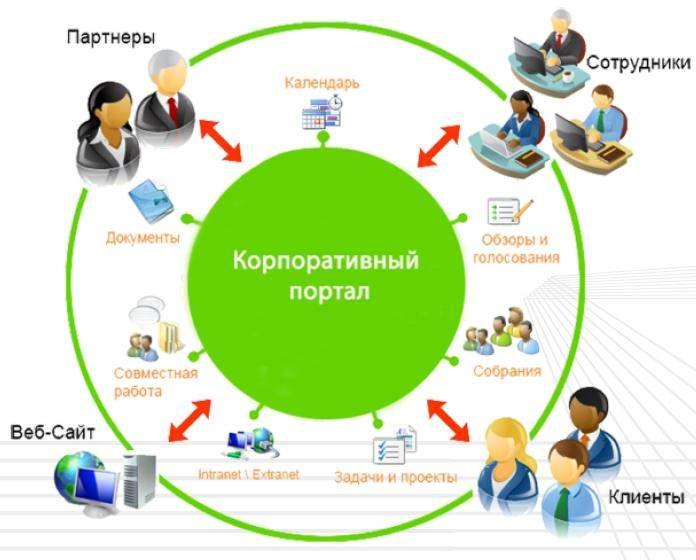 Партнерская программа по созданию сайта скачать договора создание сайта
