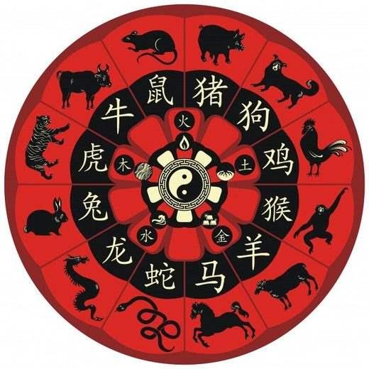Китайское зодиакальное колесо
