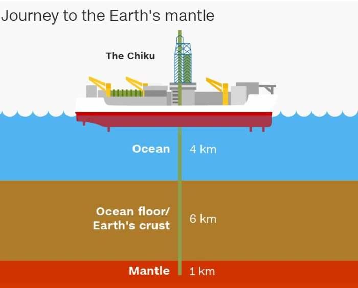 Земля, мантия, бурение
