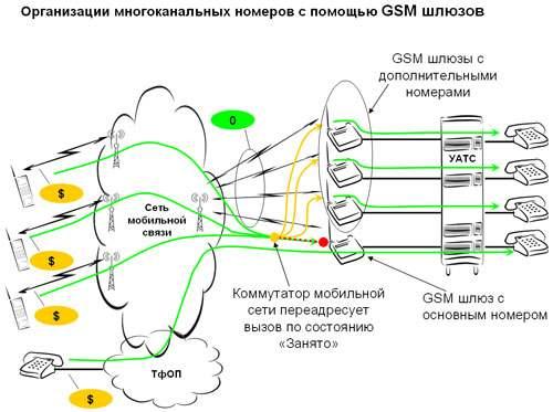 GSM шлюз