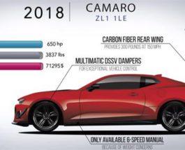Эволюция Chevrolet Camaro