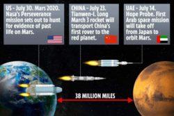 Космическая гонка в июле: Китай, Америка и ОАЭ отправляются на Марс