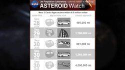 29-30 сентября Землю посетит несколько астероидов