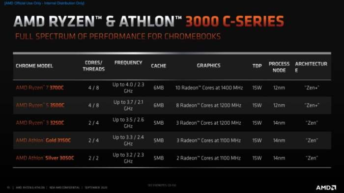 AMD,процессоры,Chromebook,