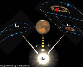 Астрономы, Марс,Луна,