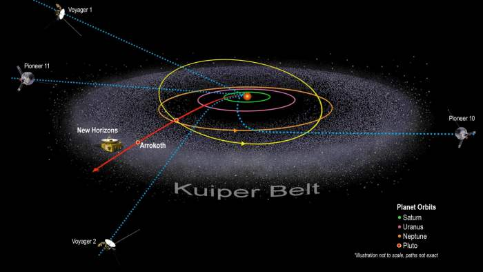New Horizons, Вояджер-1,