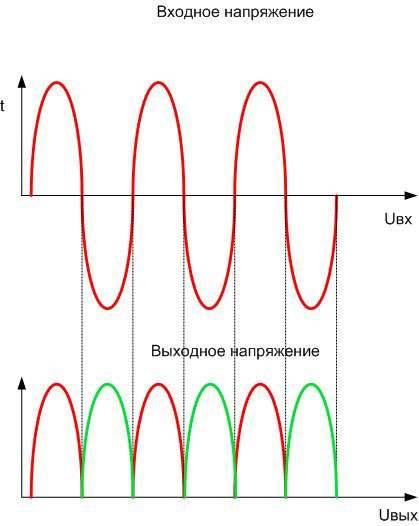 выпрямление тока