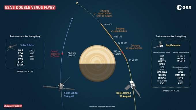 Solar Orbiter, Bepi Colombo,