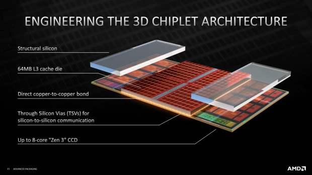 AMD EPYC Milan-X, процессоры,