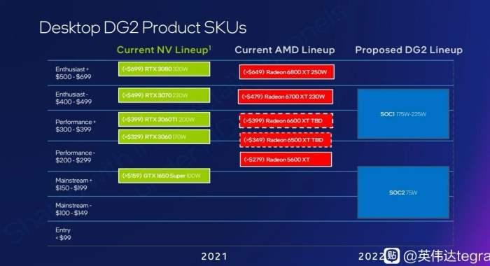 Intel ARC Alchemist, цена, TDP, мощность,